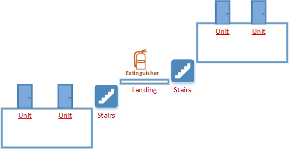 Fire extinguisher installation diagram - landings